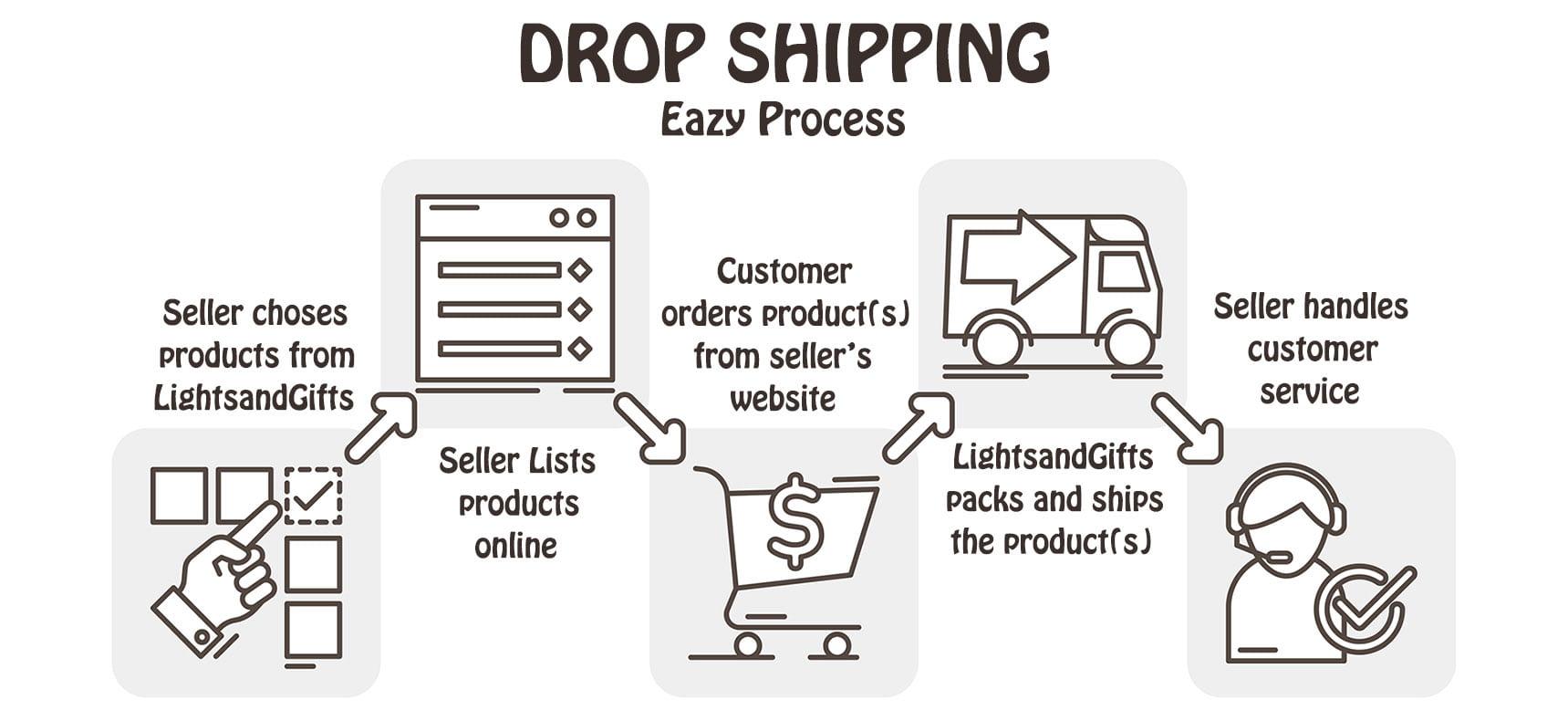 drop shipping process